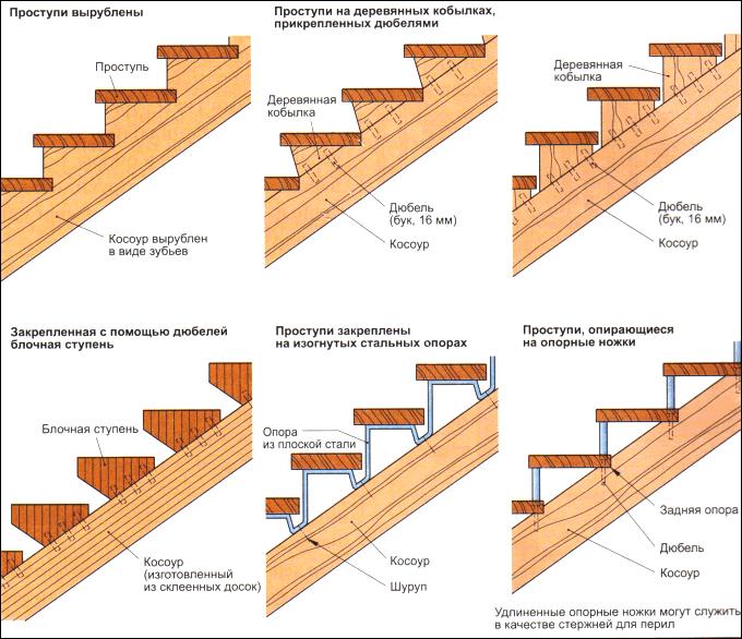 Косоуры для деревянных лестниц